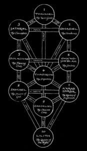 El-Acher, Etz Ha-Hayim, Gnosticismo, LHP, Nathan di Gaza, Qliphot, Sabbatai Zevi, Schebirath ha-Kelim, Sitra Ahra, Tikkun, Etz Ha-Mavet, Tradizione Anticosmica, Tzim-Tzum, Vie di Mano Sinistra, corrente 218, corrente 182, The Book of Sitra Achra, Temple of the Black Light